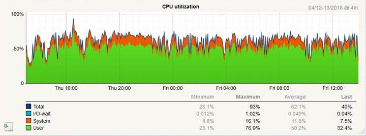 Tuning The Check_MK Apache Server – TruePath Technologies Inc